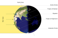 Science of the Summer Solstice